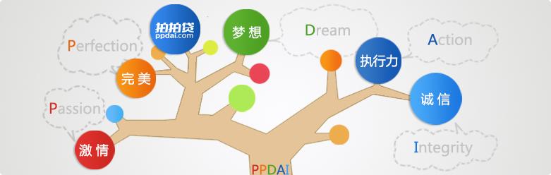 拍拍贷的灵魂:梦想 ,创新,耐心